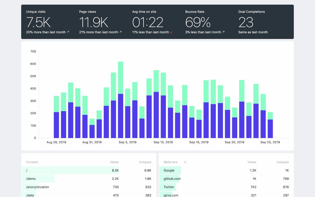 Fathom: Privacy First Website Analytics
